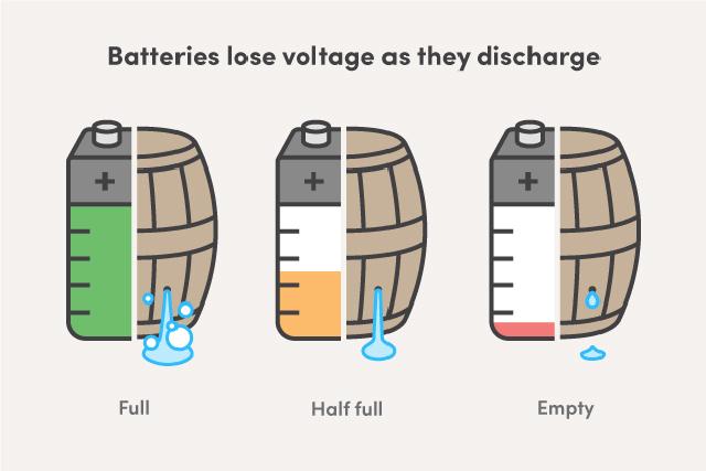 残量表示はあてにならない! バッテリーがまだあるはずなのに、スマホの電源が切れてしまうわけ