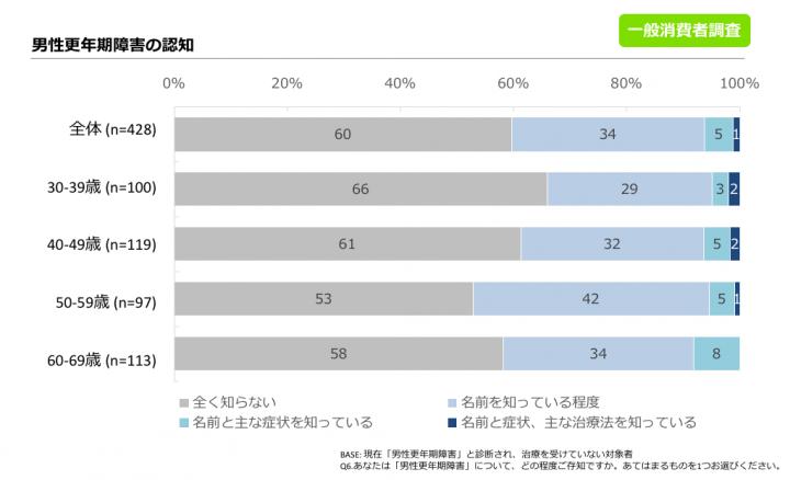 図1. 男性更年期障害の認知 (一般消費者調査より)