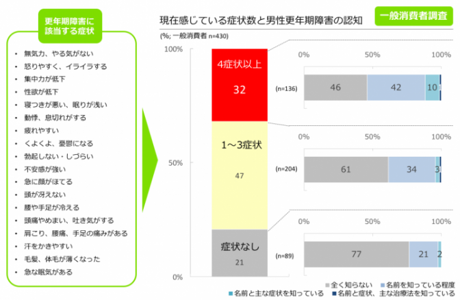 図3. 該当する症状数の割合と男性更年期障害の認知 (一般消費者調査より)