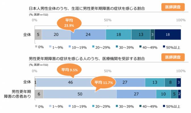 図4. 生涯で男性更年期障害の症状を感じる日本人男性の割合 (医師調査より)