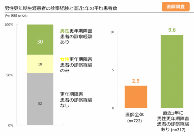 図5. 直近1年間の男性更年期障害患者の診察経験と平均患者数 (医師調査より)