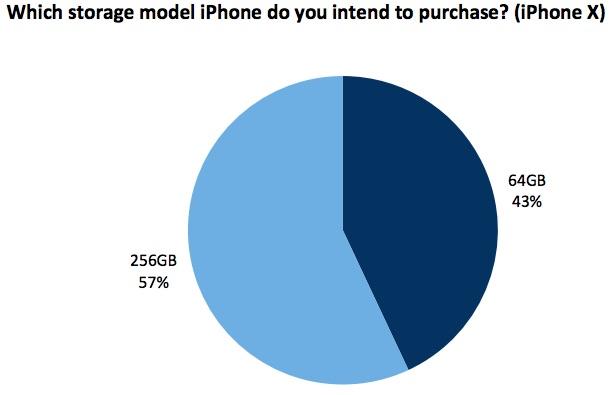 「iPhone X」の64GB・256GB。どっちを選ぶ? アンケート結果は…