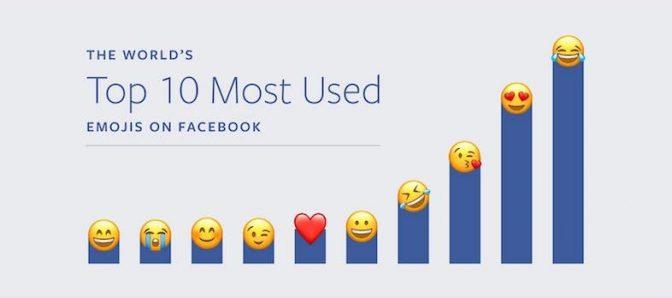 Facebookで使われている絵文字世界ランキング、結果が意外?!
