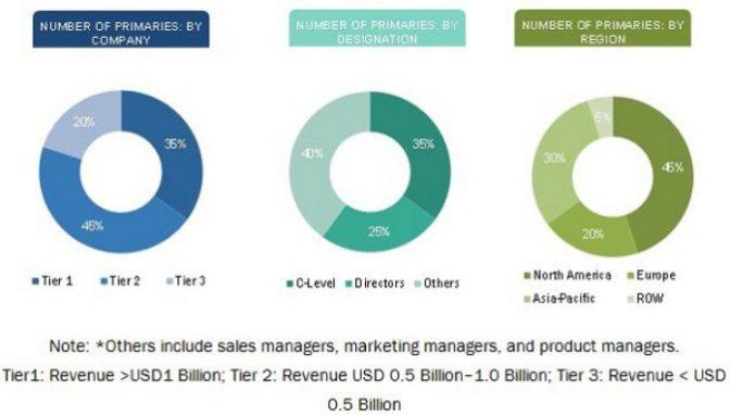 勢い止まぬAR市場。2023年には25倍の6.8兆円規模に