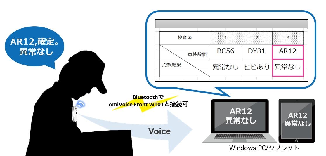音声認識キーボード入力システム「AmiVoice® keyboard」