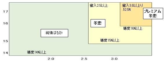 「冬恋」・「プレミアム冬恋」・「純情はるか」の区分