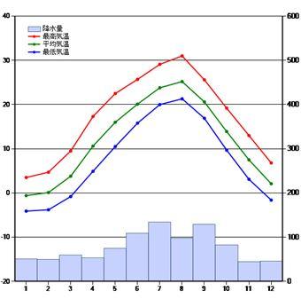 長野県の年間降水量(統計期間 1981~2010)