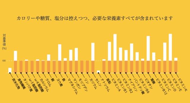3食で1日分の栄養素。日本生まれの完全栄養食パスタ「BASE PASTA」 2