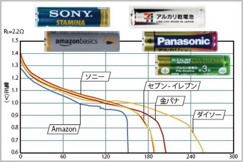 単三電池の性能を比較。なんとダイソーの〇〇がトップに!