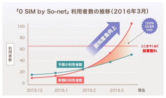 【0 SIMじゃねーのかよ!!】500MBまで無料で話題の「0 SIM by So-net」から衝撃のお知らせ