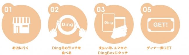Dingの使い方