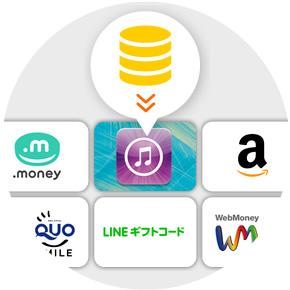 貯めたコインは各種ギフトコードに交換可能