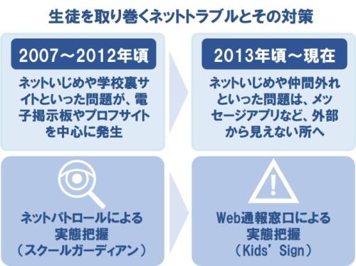 スマホでいじめの匿名通報ができる「Kids' Sign」
