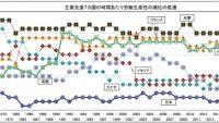 日本の労働生産性、主要先進7カ国のなかで最下位の結果
