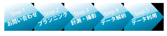 エアロセンスのオールインワンビジネスモデル http://www.aerosense.co.jp/workflowより引用